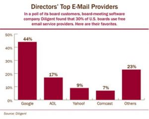 directors-top-email-providers
