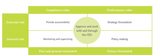 Characteristics of effective boards - Corporate Governance: Principles, Policies and Practices